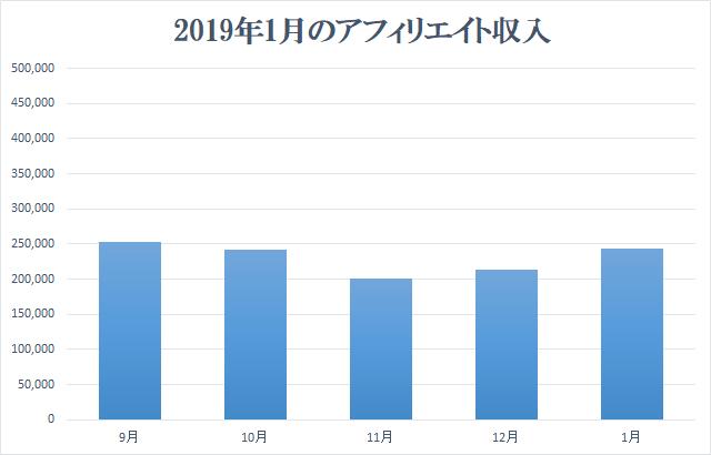 2019年1月アフィリエイト収入報告
