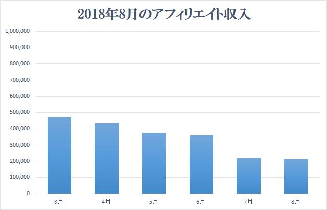 2018年8月アフィリエイト収入報告