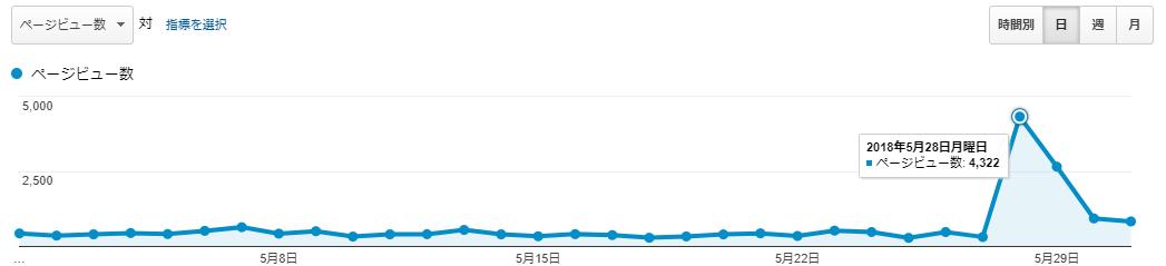 アフィたまのPV数(2018年5月)