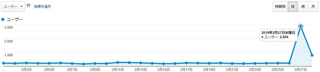 アフィたまのPV数(2019年2月)