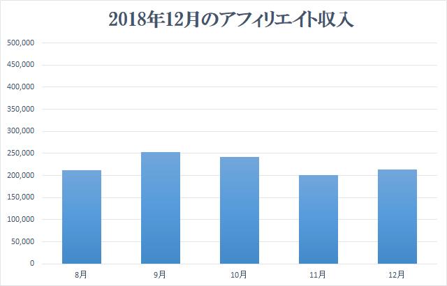 2018年12月アフィリエイト収入報告