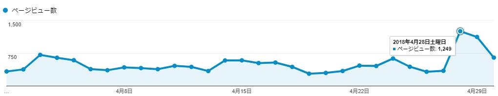 アフィたまのPV数(2018年4月)