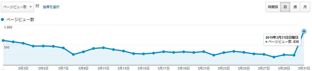 アフィたまのPV数(2019年3月)