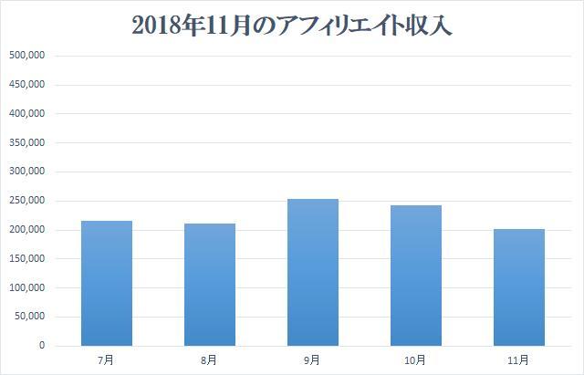 2018年11月アフィリエイト収入報告