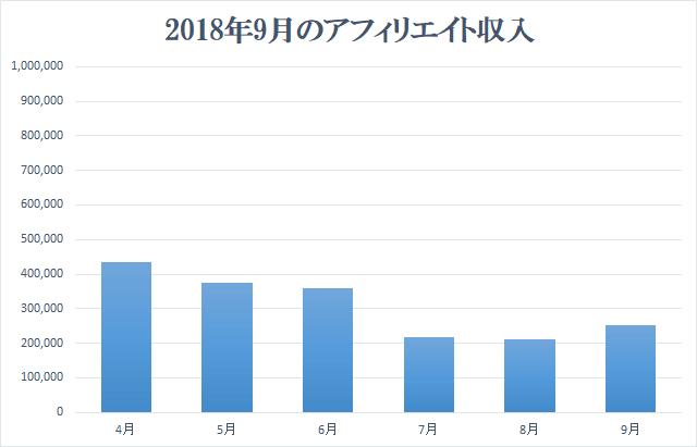 2018年9月アフィリエイト収入報告
