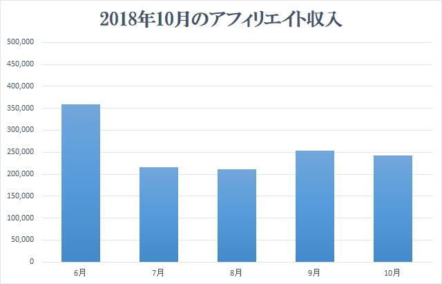 2018年10月アフィリエイト収入報告