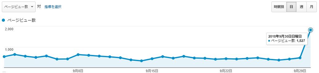 アフィたまのPV数(2018年9月)