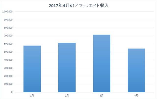 2017年4月のアフィリエイト収入
