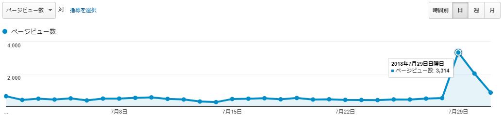 アフィたまのPV数(2018年7月)