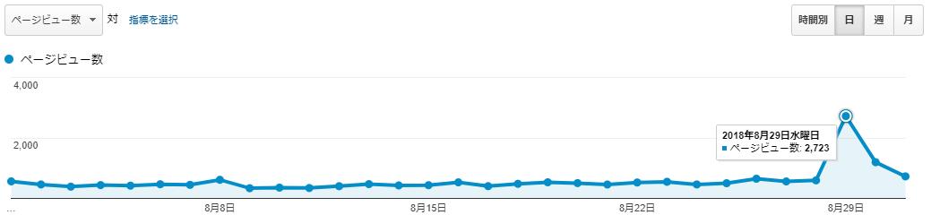 アフィたまのPV数(2018年8月)