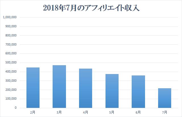 2018年7月アフィリエイト収入報告