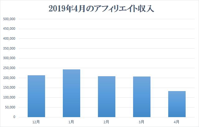 2019年4月アフィリエイト収入報告