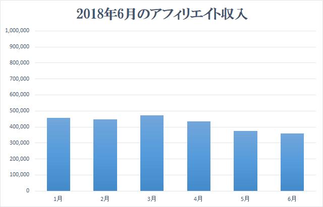 2018年6月アフィリエイト収入報告