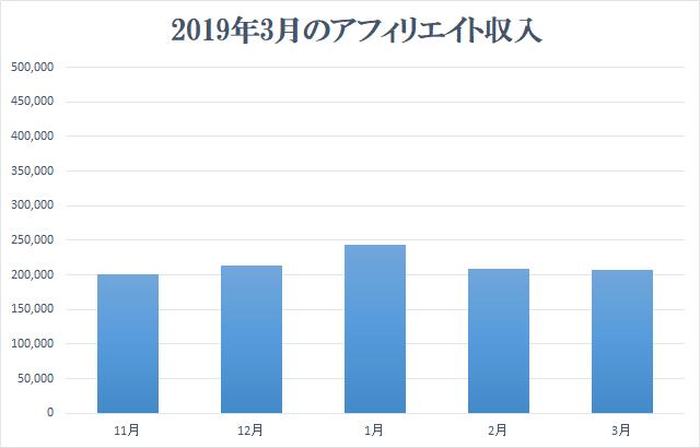 2019年3月アフィリエイト収入報告