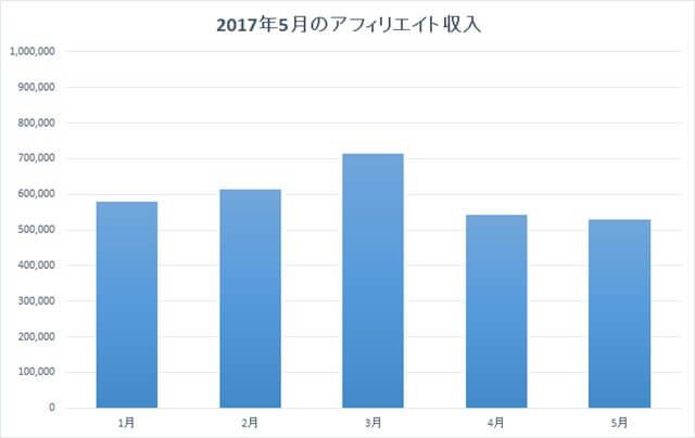 2017年5月のアフィリエイト収入